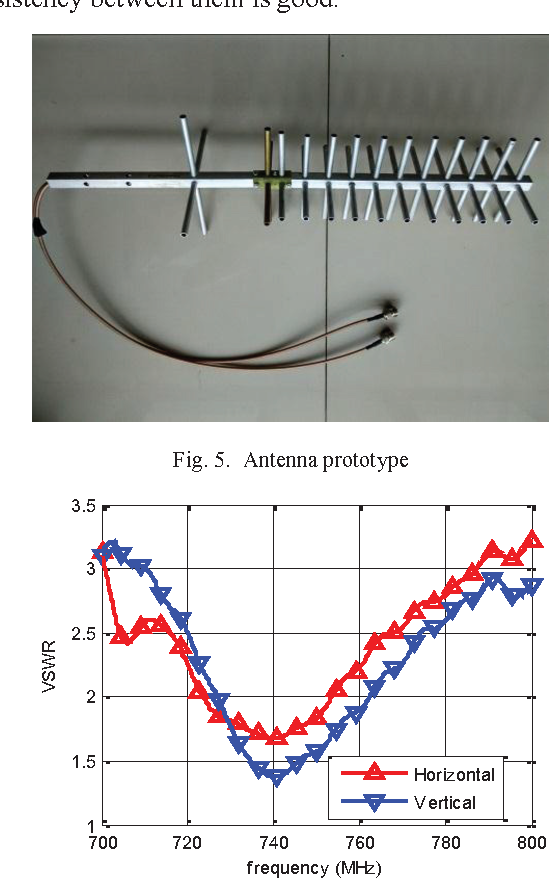 Figure 5 from Design of a dual-polarized Yagi-Uda antenna for the