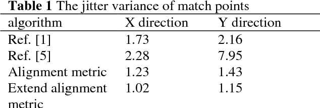 Figure 1 for Image Registration Based Flicker Solving in Video Face Replacement and Analysis Based Sub-pixel Image Registration