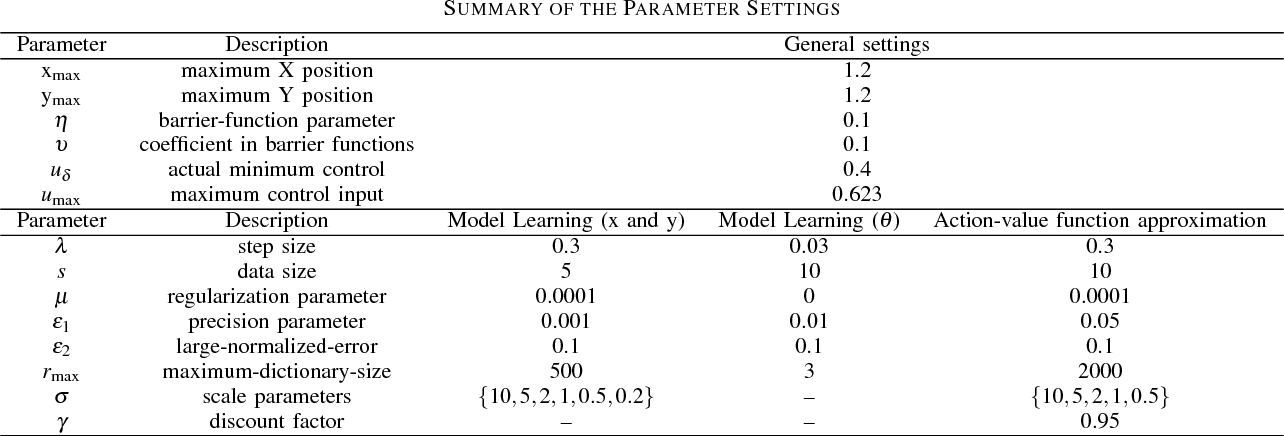 Figure 4 for Barrier-Certified Adaptive Reinforcement Learning with Applications to Brushbot Navigation