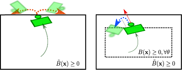 Figure 2 for Barrier-Certified Adaptive Reinforcement Learning with Applications to Brushbot Navigation