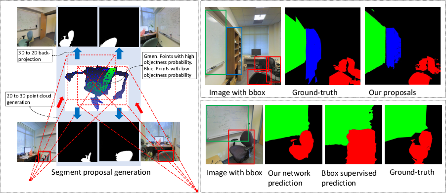 Figure 1 for 3D Guided Weakly Supervised Semantic Segmentation