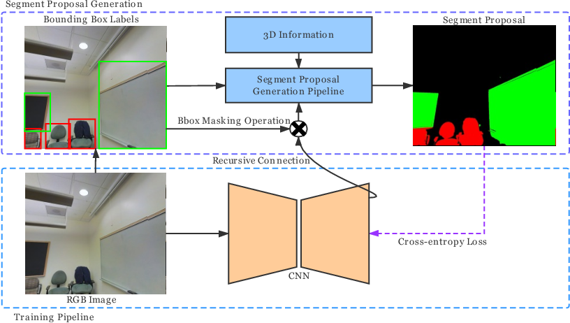 Figure 3 for 3D Guided Weakly Supervised Semantic Segmentation