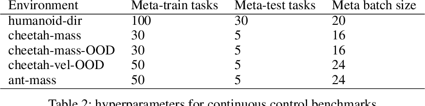 Figure 4 for Towards Effective Context for Meta-Reinforcement Learning: an Approach based on Contrastive Learning