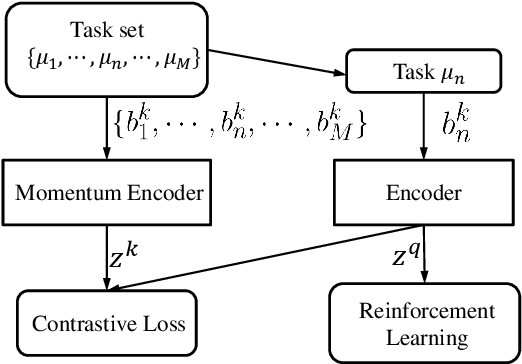 Figure 1 for Towards Effective Context for Meta-Reinforcement Learning: an Approach based on Contrastive Learning