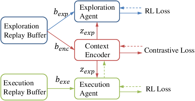 Figure 3 for Towards Effective Context for Meta-Reinforcement Learning: an Approach based on Contrastive Learning
