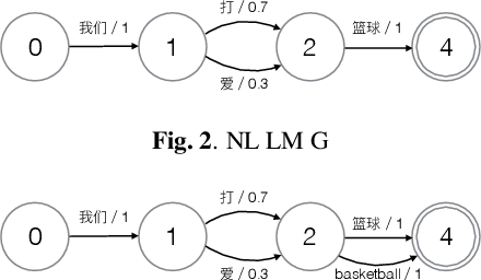 Figure 2 for Exploring Retraining-Free Speech Recognition for Intra-sentential Code-Switching