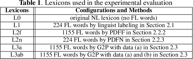 Figure 1 for Exploring Retraining-Free Speech Recognition for Intra-sentential Code-Switching
