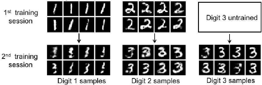 Figure 1 for Continual Learning in Generative Adversarial Nets
