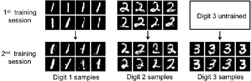 Figure 2 for Continual Learning in Generative Adversarial Nets