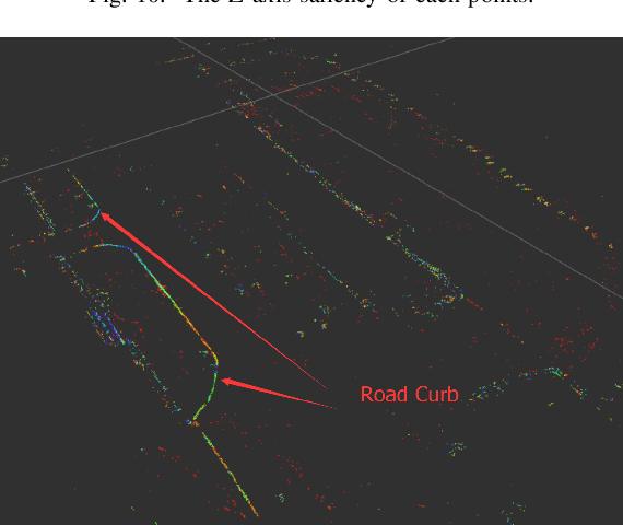 Figure 3 for Road Curb Detection Using A Novel Tensor Voting Algorithm