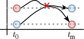 Figure 3 for OCT-GAN: Neural ODE-based Conditional Tabular GANs