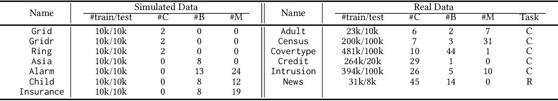 Figure 2 for OCT-GAN: Neural ODE-based Conditional Tabular GANs