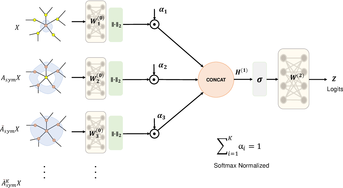 Figure 1 for Improving Graph Neural Networks with Simple Architecture Design