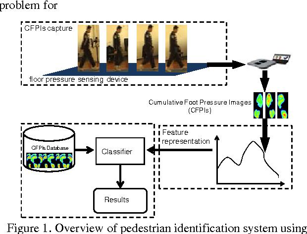 Figure 1 for Translation-Invariant Representation for Cumulative Foot Pressure Images