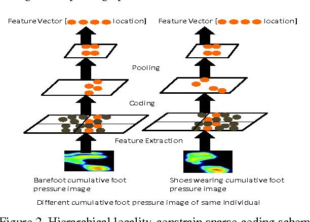 Figure 2 for Translation-Invariant Representation for Cumulative Foot Pressure Images