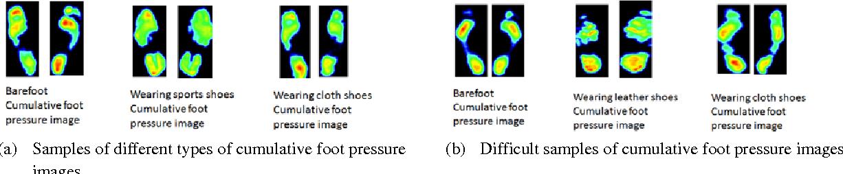 Figure 4 for Translation-Invariant Representation for Cumulative Foot Pressure Images