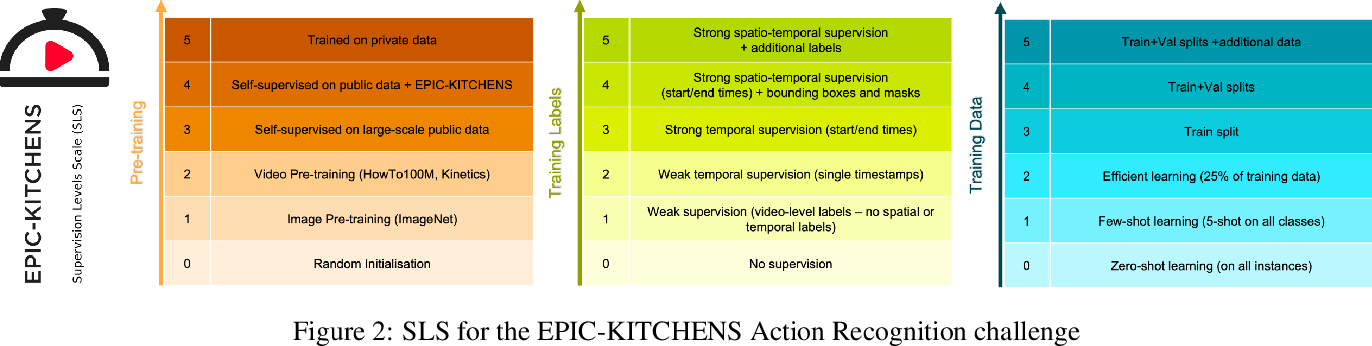 Figure 3 for Supervision Levels Scale (SLS)
