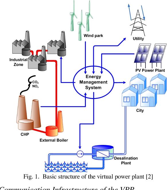virtual power plant diagram