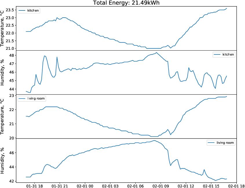 Figure 3 for Monash University, UEA, UCR Time Series Regression Archive