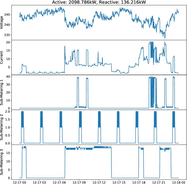Figure 4 for Monash University, UEA, UCR Time Series Regression Archive