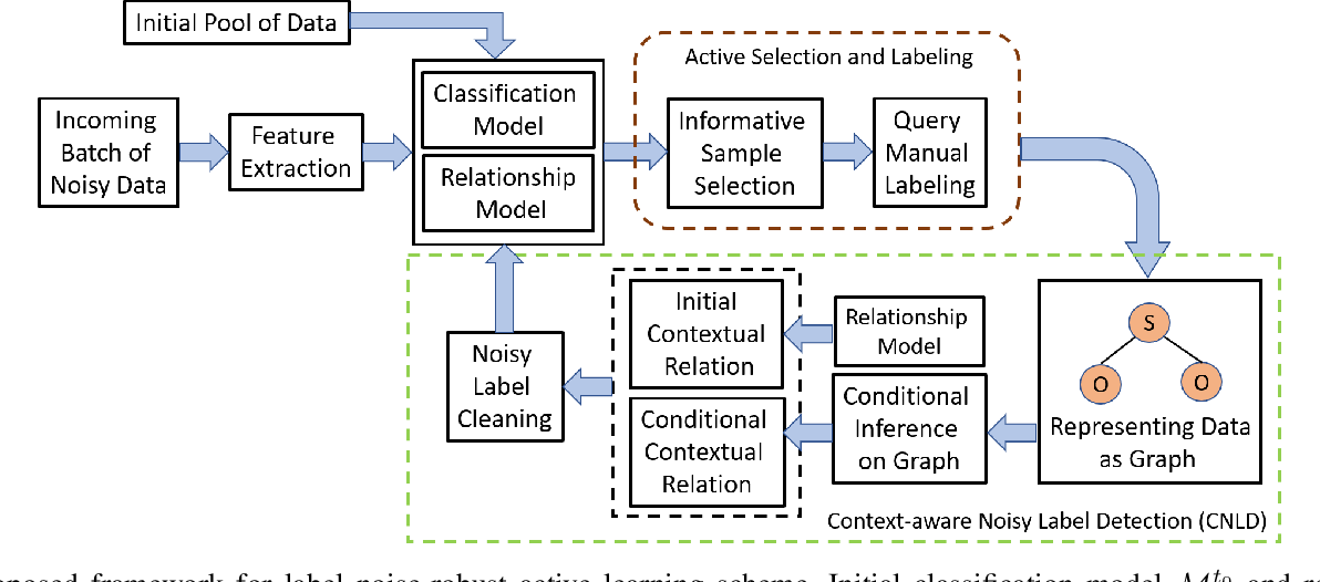 Figure 1 for Exploiting Context for Robustness to Label Noise in Active Learning