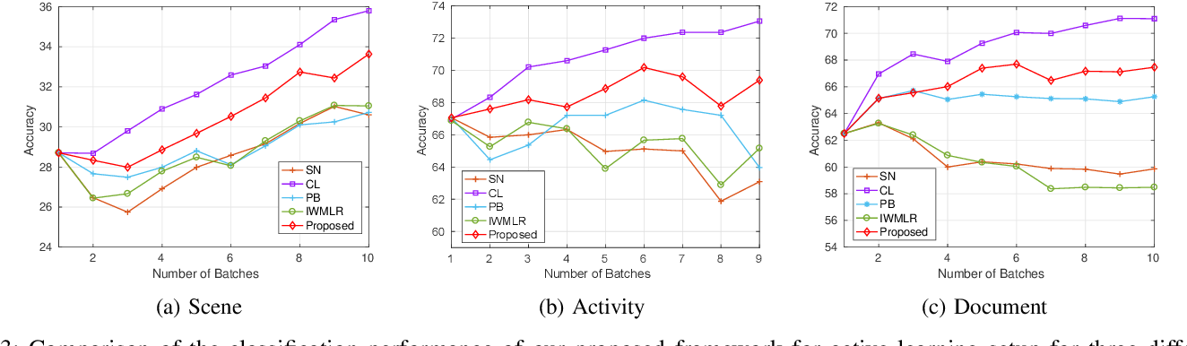 Figure 3 for Exploiting Context for Robustness to Label Noise in Active Learning