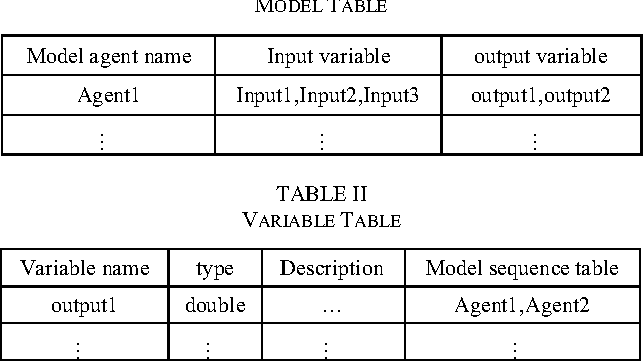 TABLE II VARIABLE TABLE
