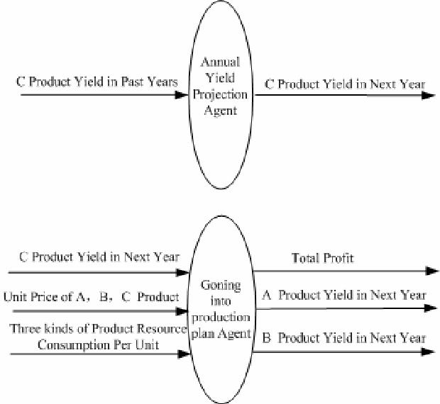 Fig. 5 input-output model about annual production projection agent and Going into production plan agent