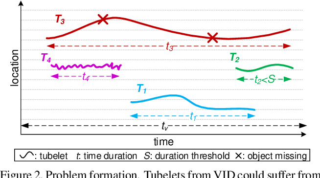 Figure 3 for Continuity, Stability, and Integration: Novel Tracking-Based Perspectives for Temporal Object Detection