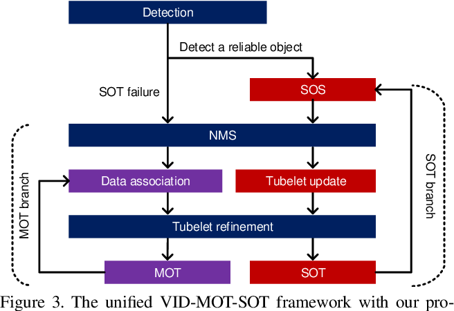 Figure 4 for Continuity, Stability, and Integration: Novel Tracking-Based Perspectives for Temporal Object Detection