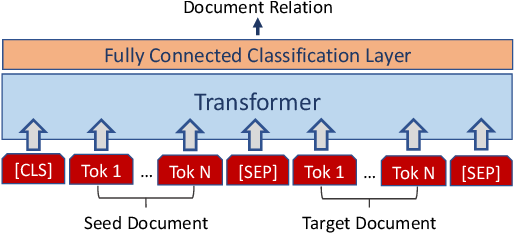 Figure 3 for Pairwise Multi-Class Document Classification for Semantic Relations between Wikipedia Articles