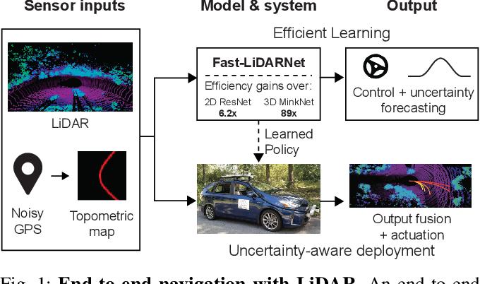 Figure 1 for Efficient and Robust LiDAR-Based End-to-End Navigation