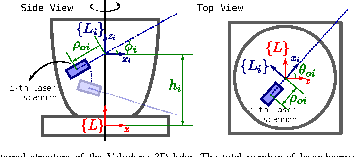 Figure 1 from Analytical Least-Squares Solution for 3D Lidar