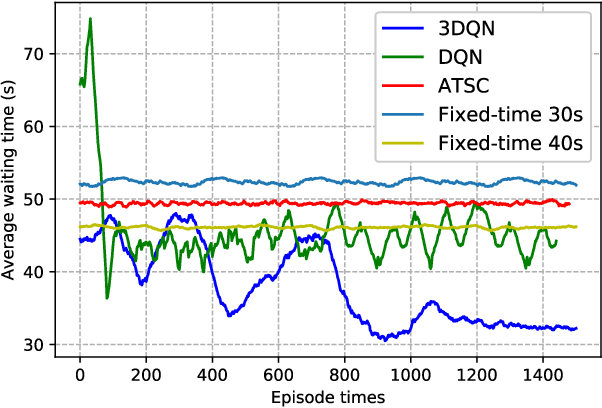 Figure 2 for Deep Reinforcement Learning for Traffic Light Control in Vehicular Networks