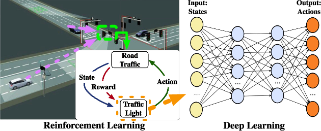 Figure 1 for Deep Reinforcement Learning for Traffic Light Control in Vehicular Networks