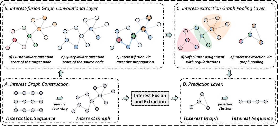 Figure 1 for Sequential Recommendation with Graph Neural Networks