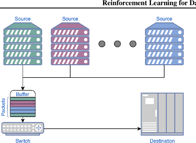 Figure 1 for Reinforcement Learning for Datacenter Congestion Control
