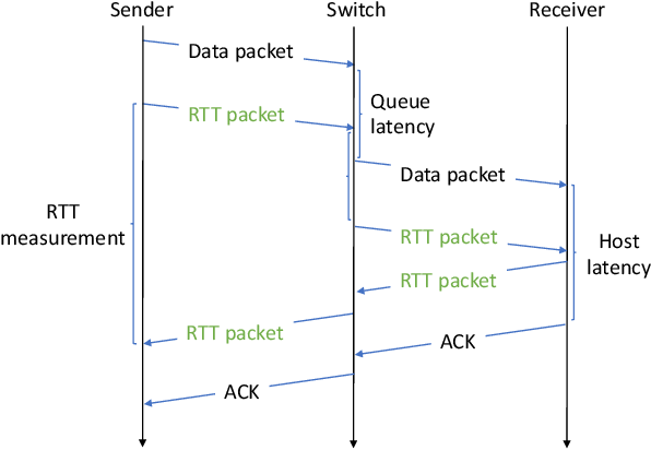 Figure 3 for Reinforcement Learning for Datacenter Congestion Control