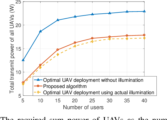 Figure 4 for Gated Recurrent Units Learning for Optimal Deployment of Visible Light Communications Enabled UAVs