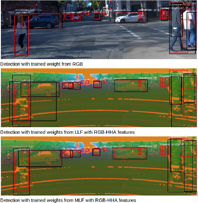 Figure 10 from Online Camera LiDAR Fusion and Object
