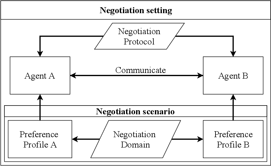 Figure 1 for The current state of automated argumentation theory: a literature review