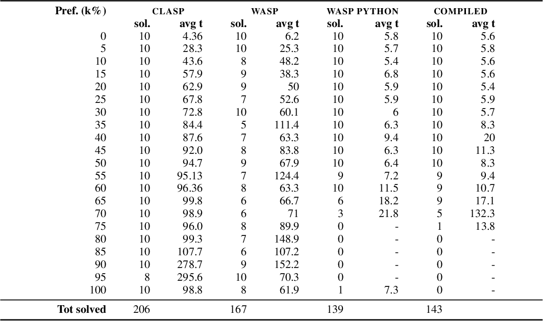 Figure 2 for Partial Compilation of ASP Programs