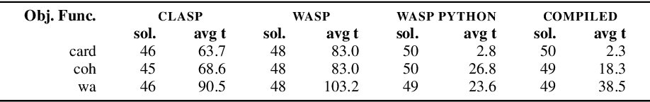 Figure 4 for Partial Compilation of ASP Programs