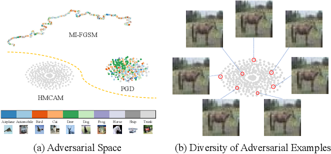 Figure 1 for A Hamiltonian Monte Carlo Method for Probabilistic Adversarial Attack and Learning