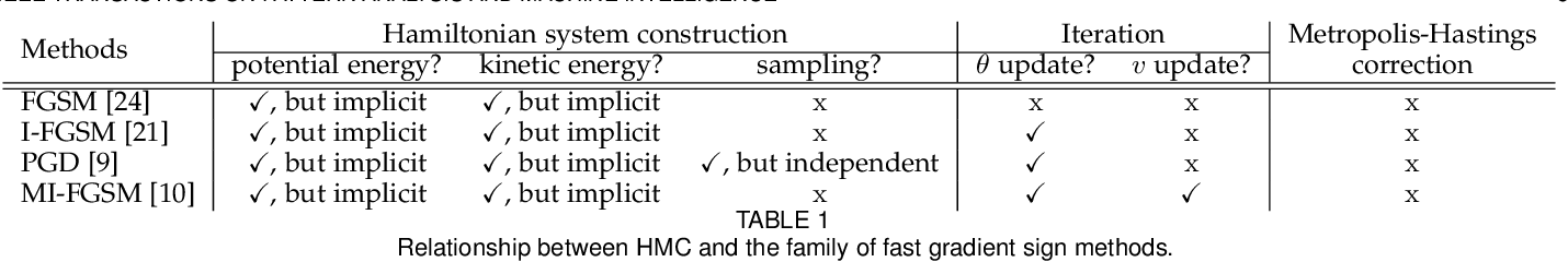 Figure 2 for A Hamiltonian Monte Carlo Method for Probabilistic Adversarial Attack and Learning