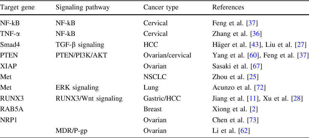 table 1 from the role of mir 130a in cancer semantic scholar rh semanticscholar org