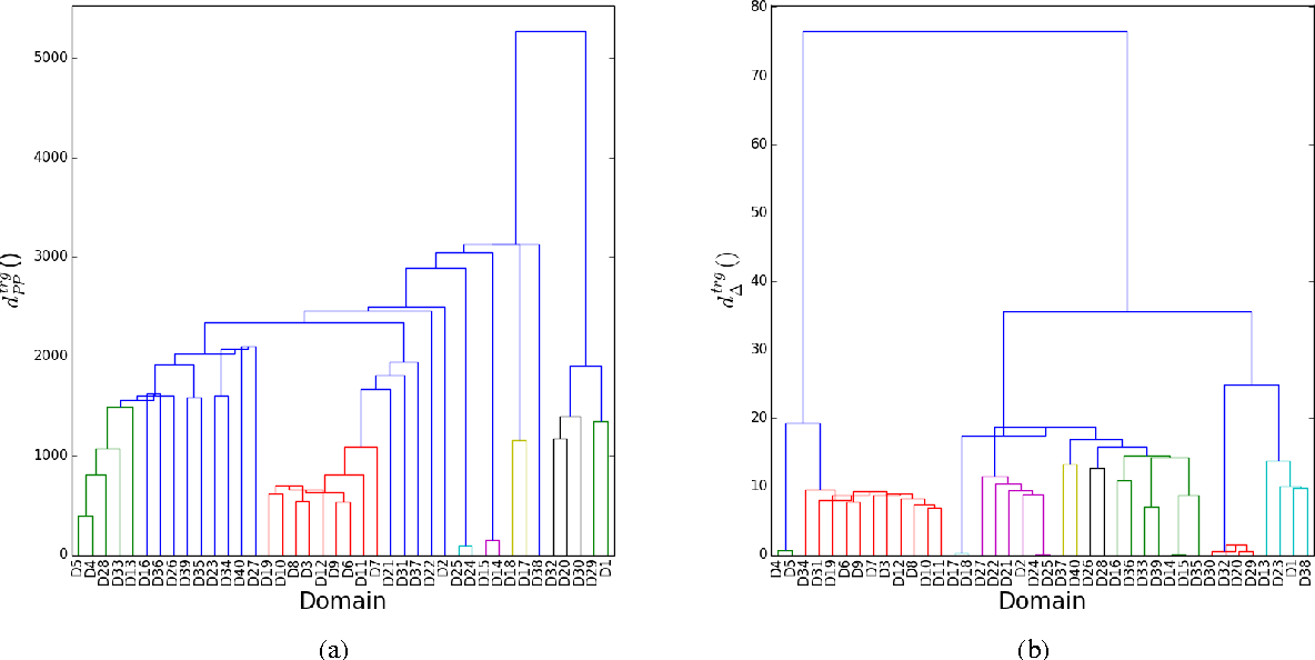 Figure 2 for Unsupervised Clustering of Commercial Domains for Adaptive Machine Translation