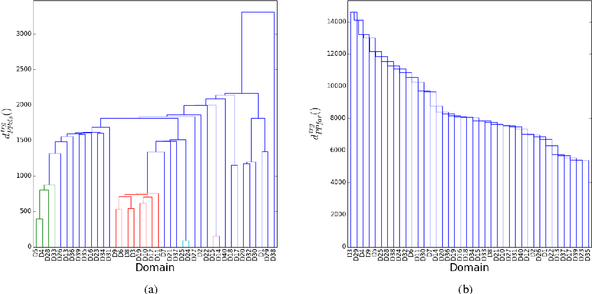 Figure 4 for Unsupervised Clustering of Commercial Domains for Adaptive Machine Translation