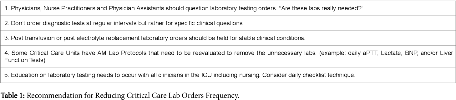 PDF] Clinicians Role in Reducing Lab Order Frequency in ICU