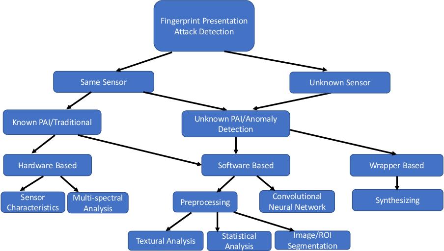 Figure 3 for A Survey on Unknown Presentation Attack Detection for Fingerprint